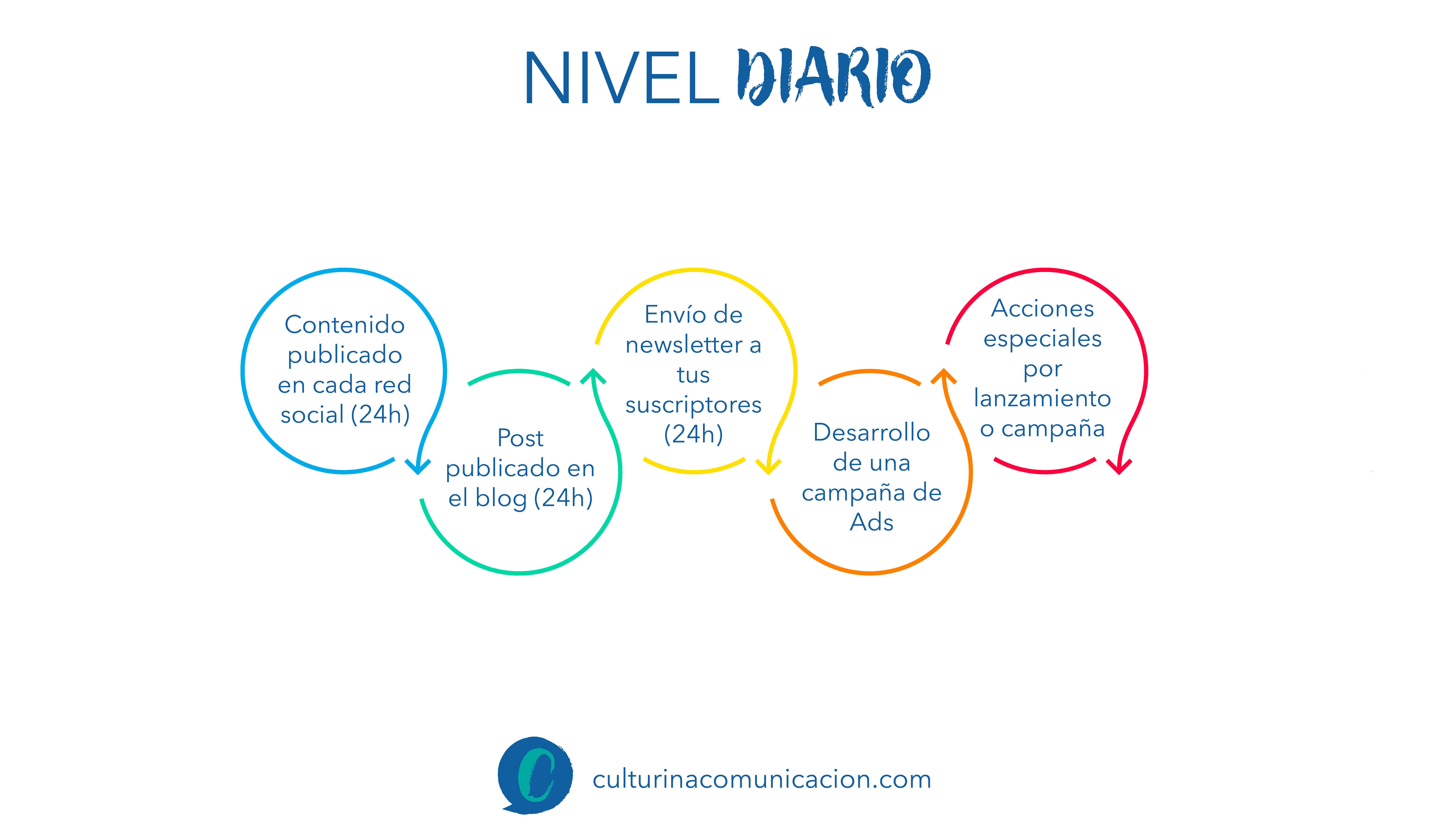 evaluación estrategia digital, culturina comunicación